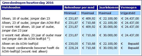 Recht op huursubsidie 2016